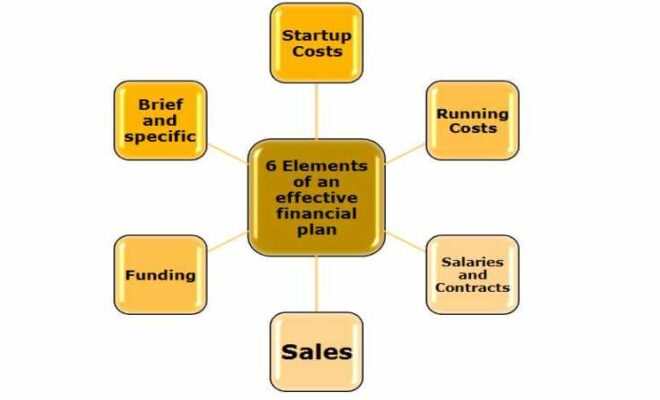 business startup financial
